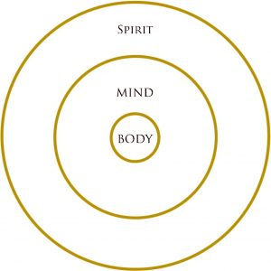 March - Body, Mind, Spirit Layers
